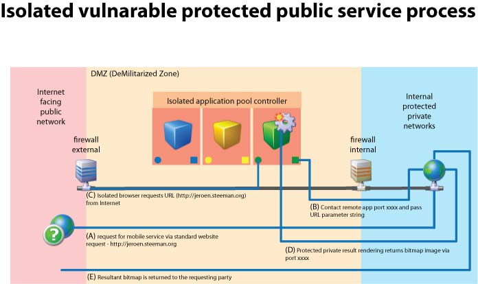 Isolated Protected Services Model