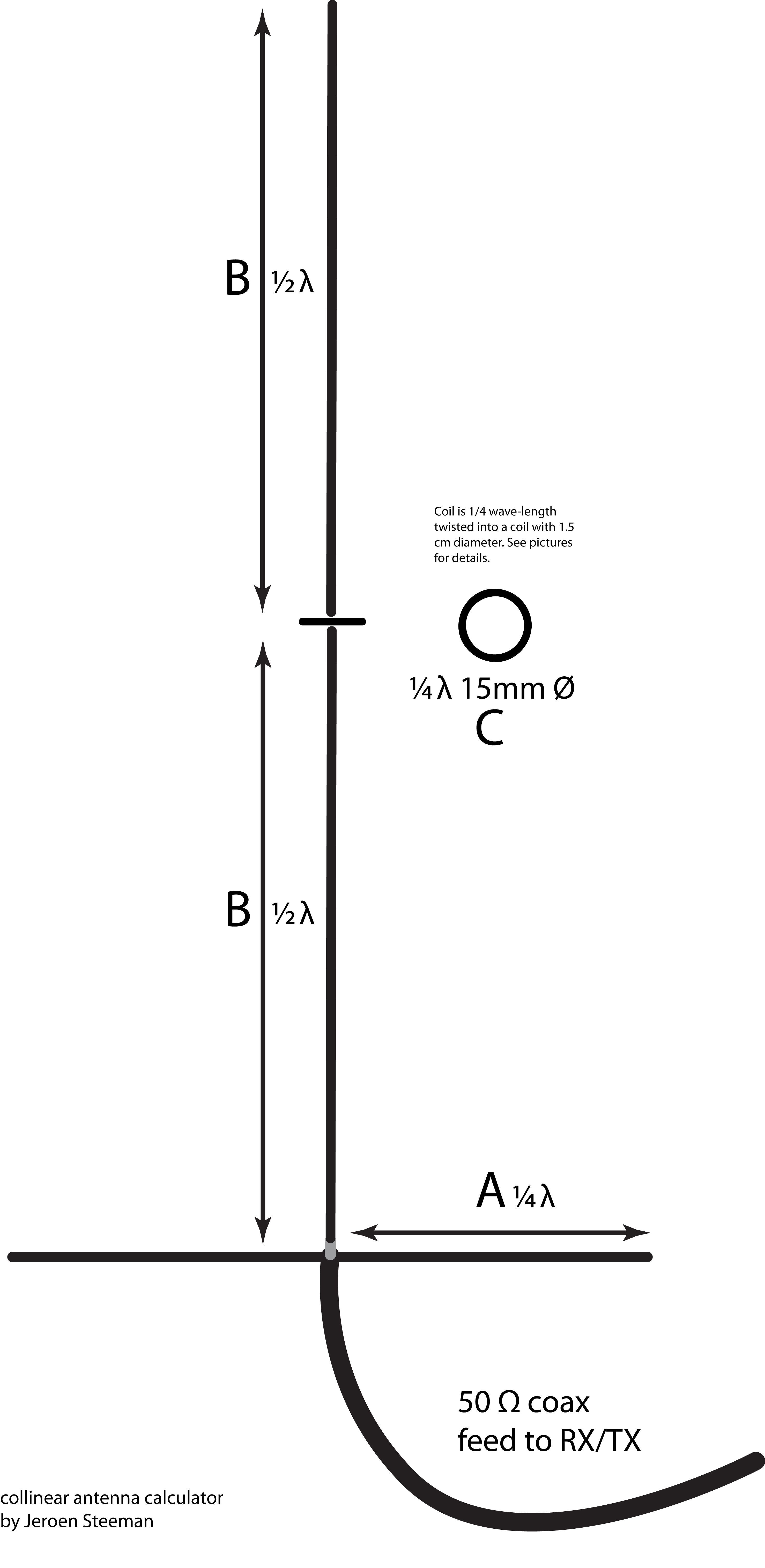 Collinear Dipole Antenna Design Calculator