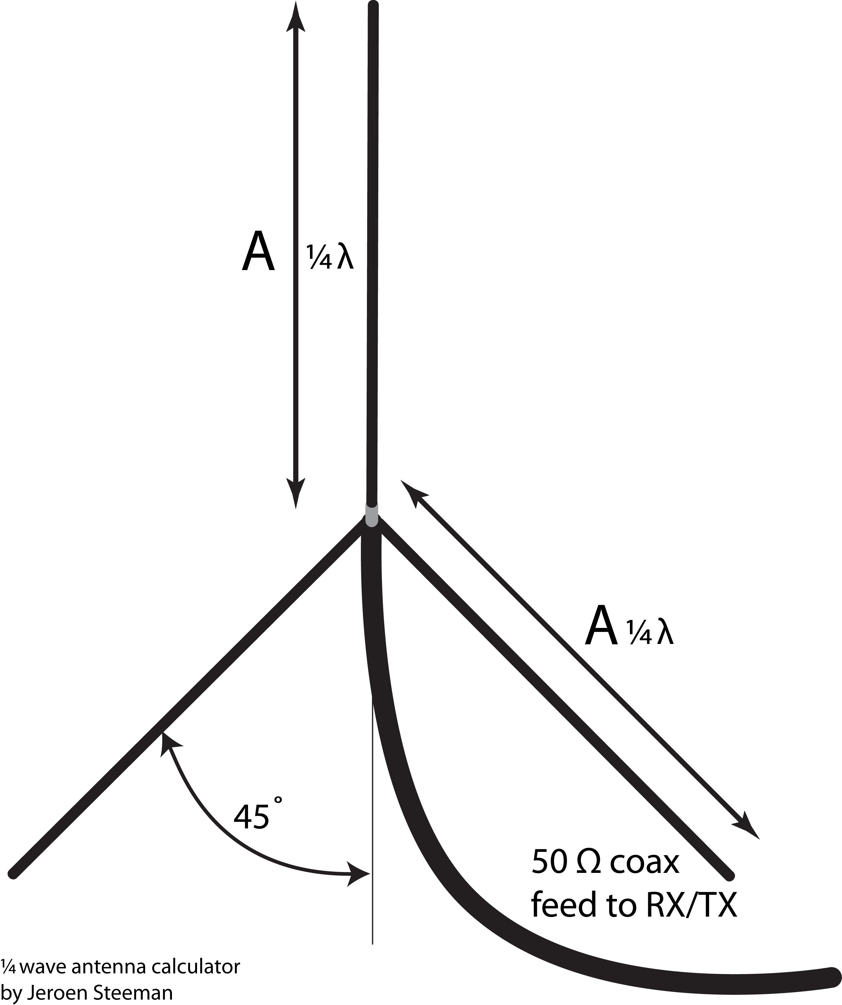 design of an antenna for a Basic antennas used for transmitting and receiving useful for amateur radio as well as shortwave listening and scanner enthusiasts.